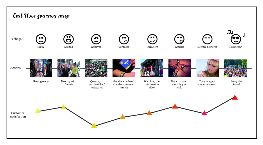 Design Thinking Customer Journey Why Design Thinking Is